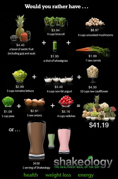 shakeology-nutritional-value